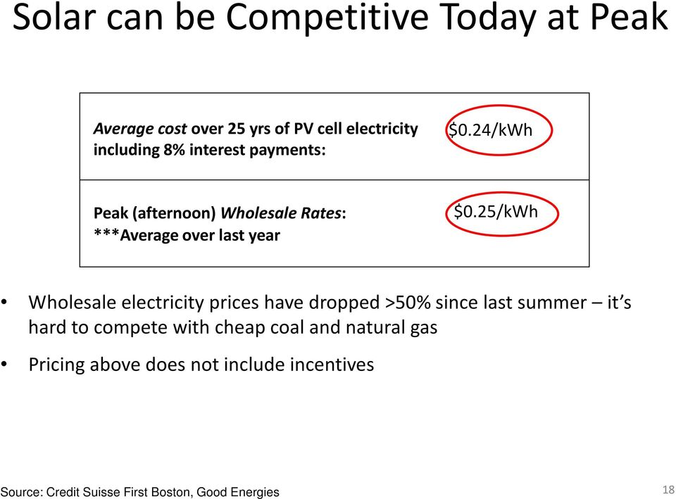 25/kWh Wholesale electricity prices have dropped >50% since last summer it s hard to compete with
