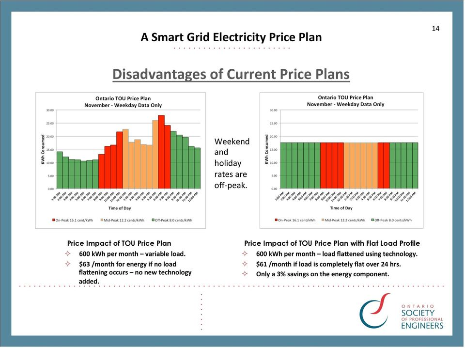 $63 /month for energy if no load flasening occurs no new technology added.