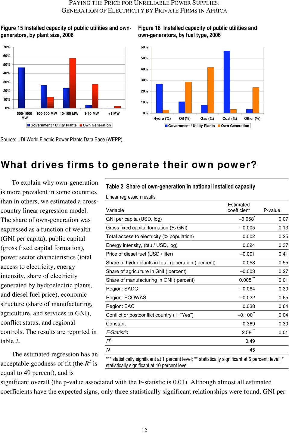 Own Generation Source: UDI World Electric Power Plants Data Base (WEPP). What drives firms to generate their own power?
