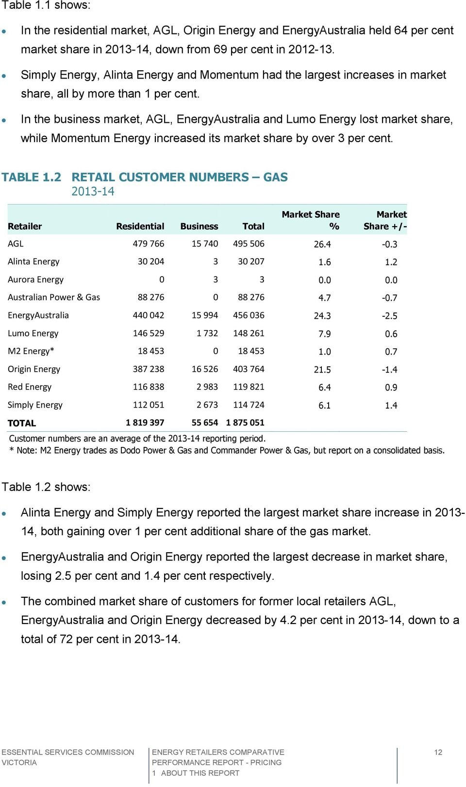 In the business market, AGL, EnergyAustralia and Lumo Energy lost market share, while Momentum Energy increased its market share by over 3 per cent. TABLE 1.