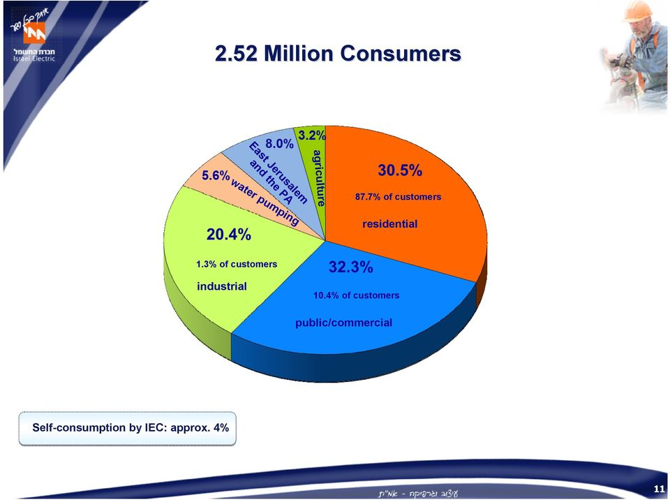 7% of customers residential 1.