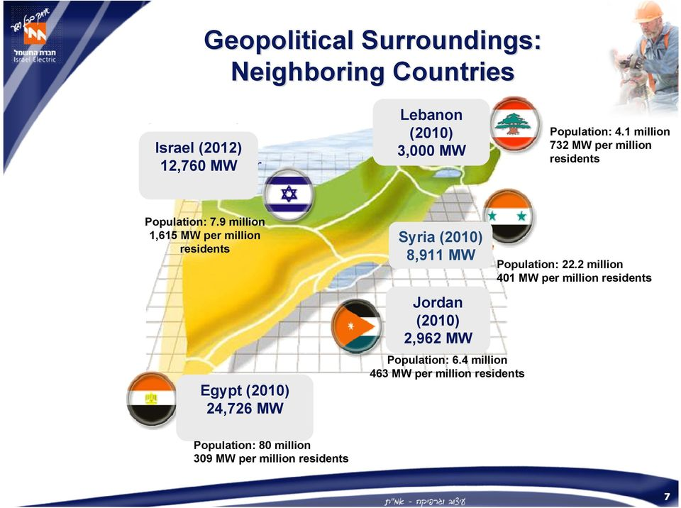 9 million 1,615 MW per million residents Egypt (2010) 24,726 MW Syria (2010) 8,911 MW Jordan (2010) 2,962 MW