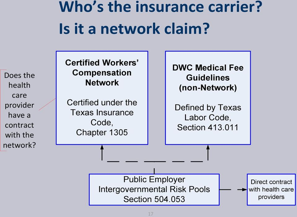 Certified Workers Compensation Network Certified under the Texas Insurance Code, Chapter 1305 DWC