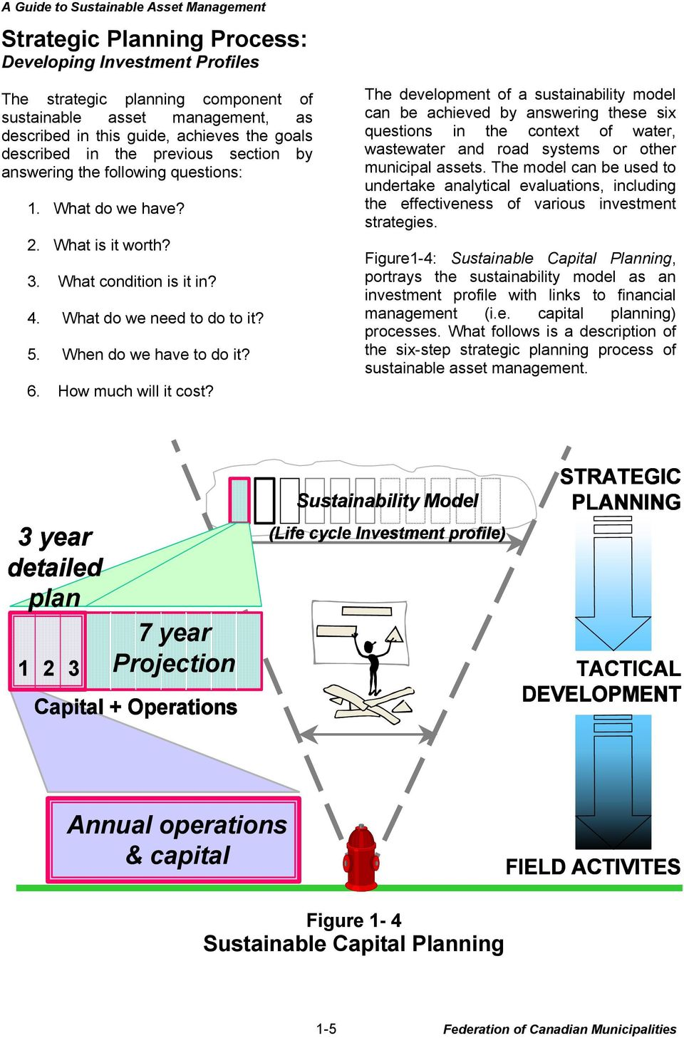 How much will it cost? The development of a sustainability model can be achieved by answering these six questions in the context of water, wastewater and road systems or other municipal assets.