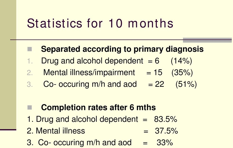 Mental illness/impairment = 15 (35%) 3.