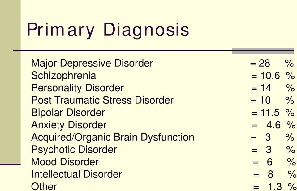Disorder = 11.5 % Anxiety Disorder = 4.