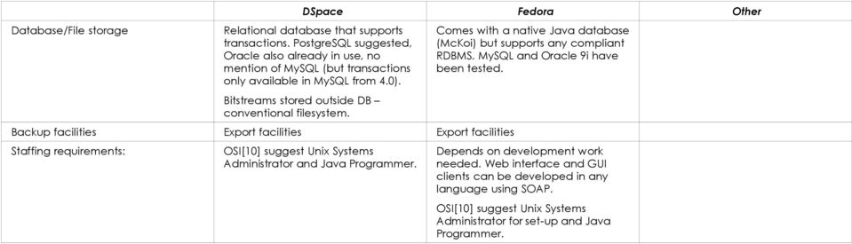 Backup facilities Export facilities Export facilities Staffing requirements: OSI[10] suggest Unix Systems Administrator and Java Programmer.
