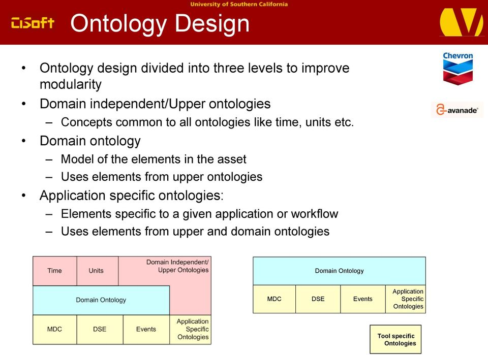 Domain ontology Model of the elements in the asset Uses elements from upper ontologies Application specific ontologies: