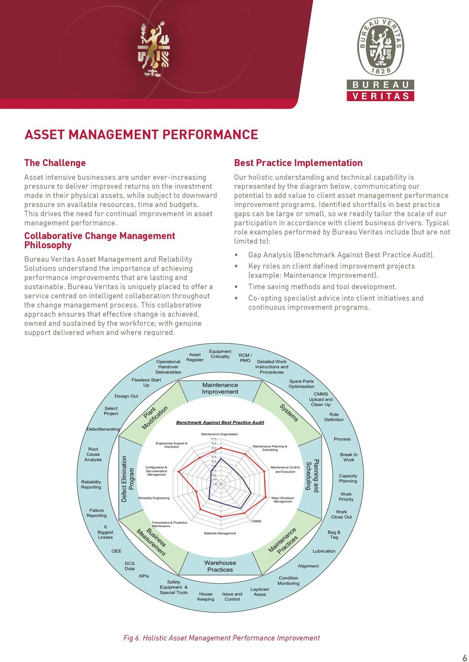 Collaborative Change Management Philosophy Bureau Veritas Asset Management and Reliability Solutions understand the importance of achieving performance improvements that are lasting and sustainable.