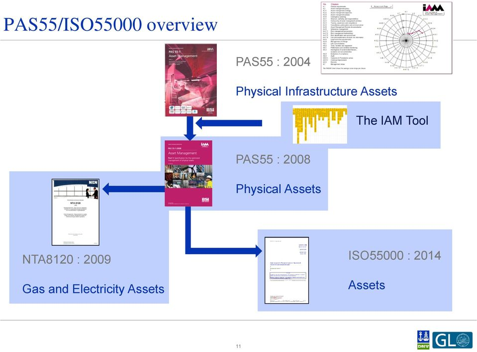 PAS55 : 2008 Physical Assets NTA8120 : 2009