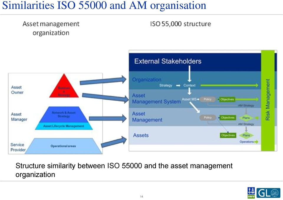 similarity between ISO 55000