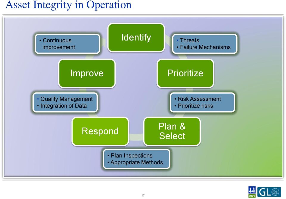 Quality Management Integration of Data Risk Assessment