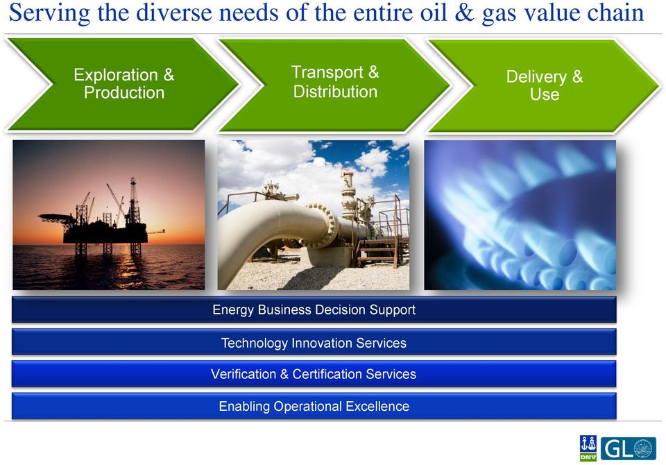 Energy Business Decision Support Technology Innovation Services
