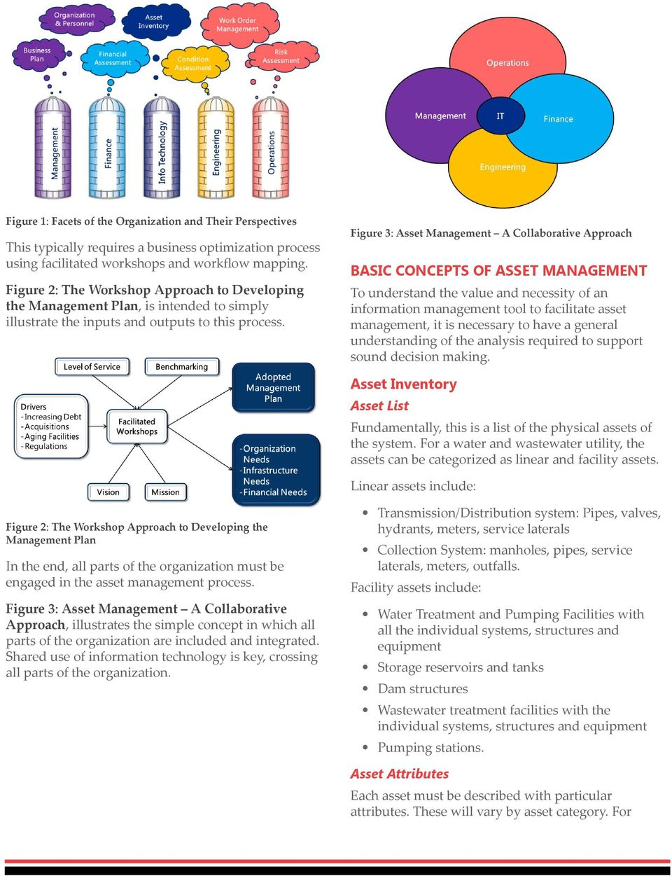 Figure 3: Asset Management A Collaborative Approach BASIC CONCEPTS OF ASSET MANAGEMENT To understand the value and necessity of an information management tool to facilitate asset management, it is