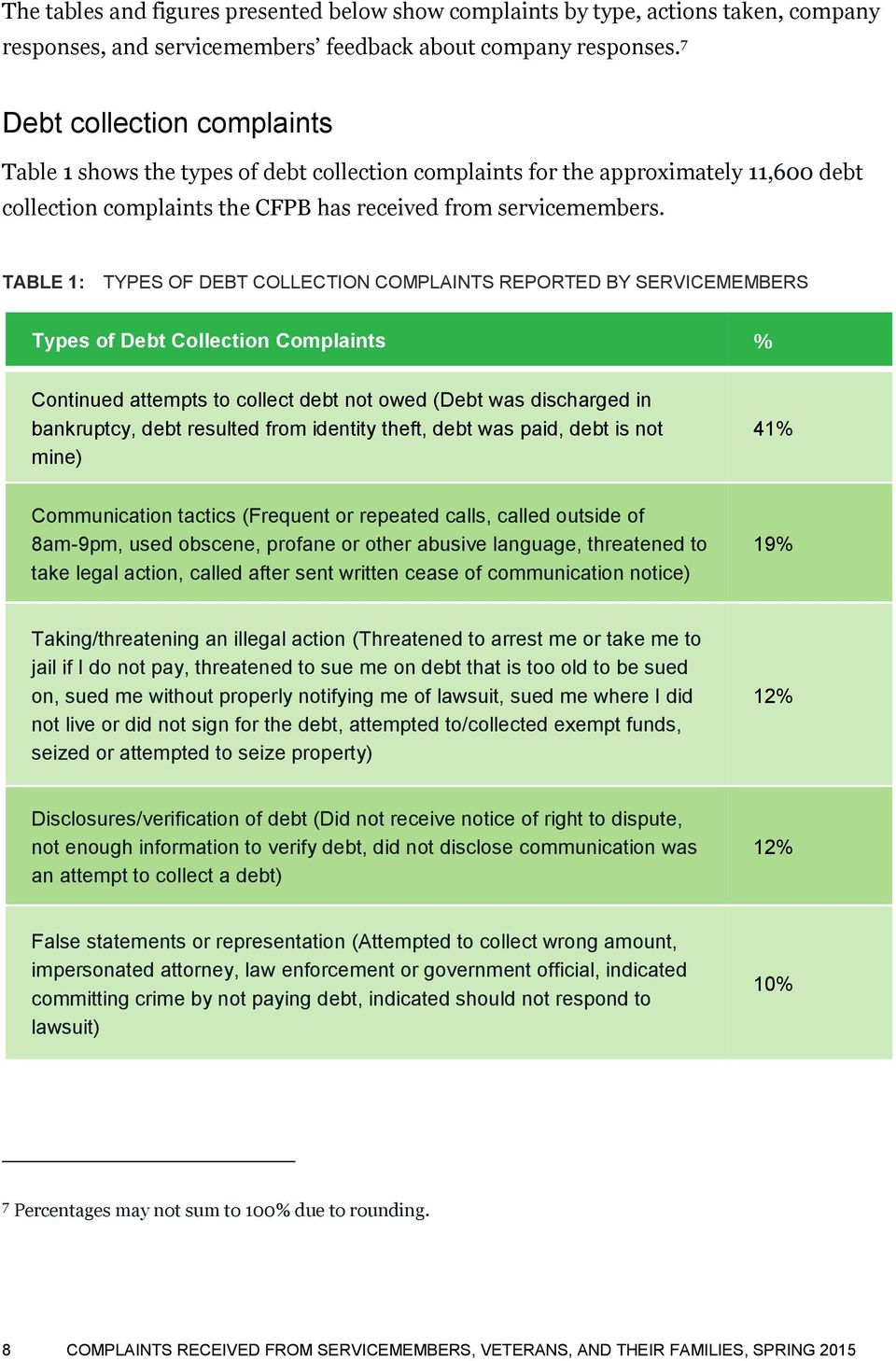 TABLE 1: TYPES OF DEBT COLLECTION COMPLAINTS REPORTED BY SERVICEMEMBERS Types of Debt Collection Complaints % Continued attempts to collect debt not owed (Debt was discharged in bankruptcy, debt