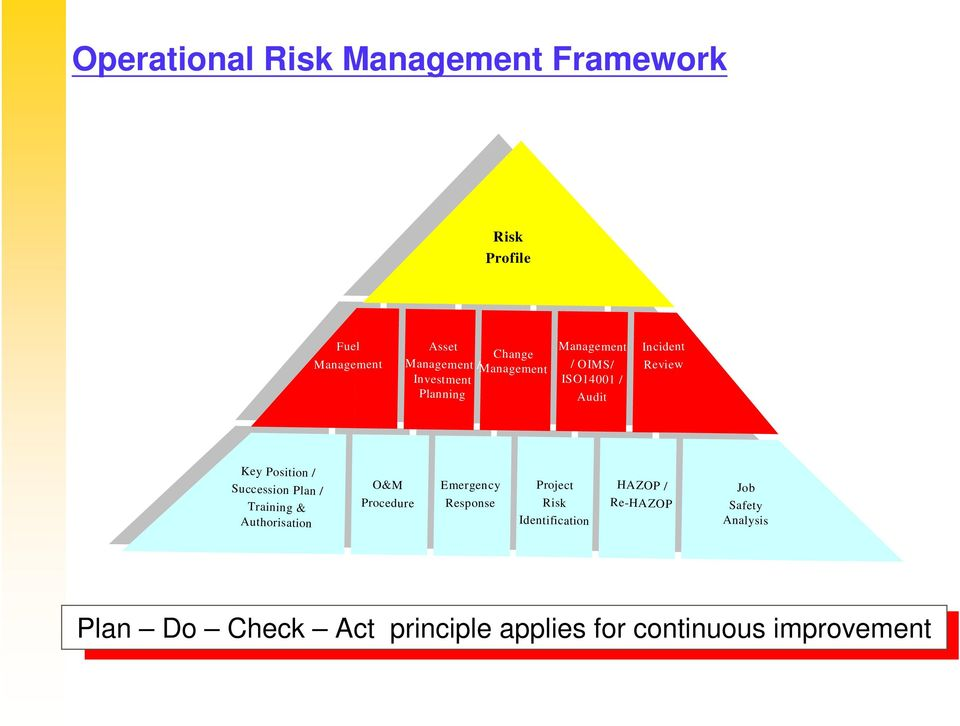 Response O&M Procedure GBG Overall Approach Project Risk Identification Job Safety Analysis Key