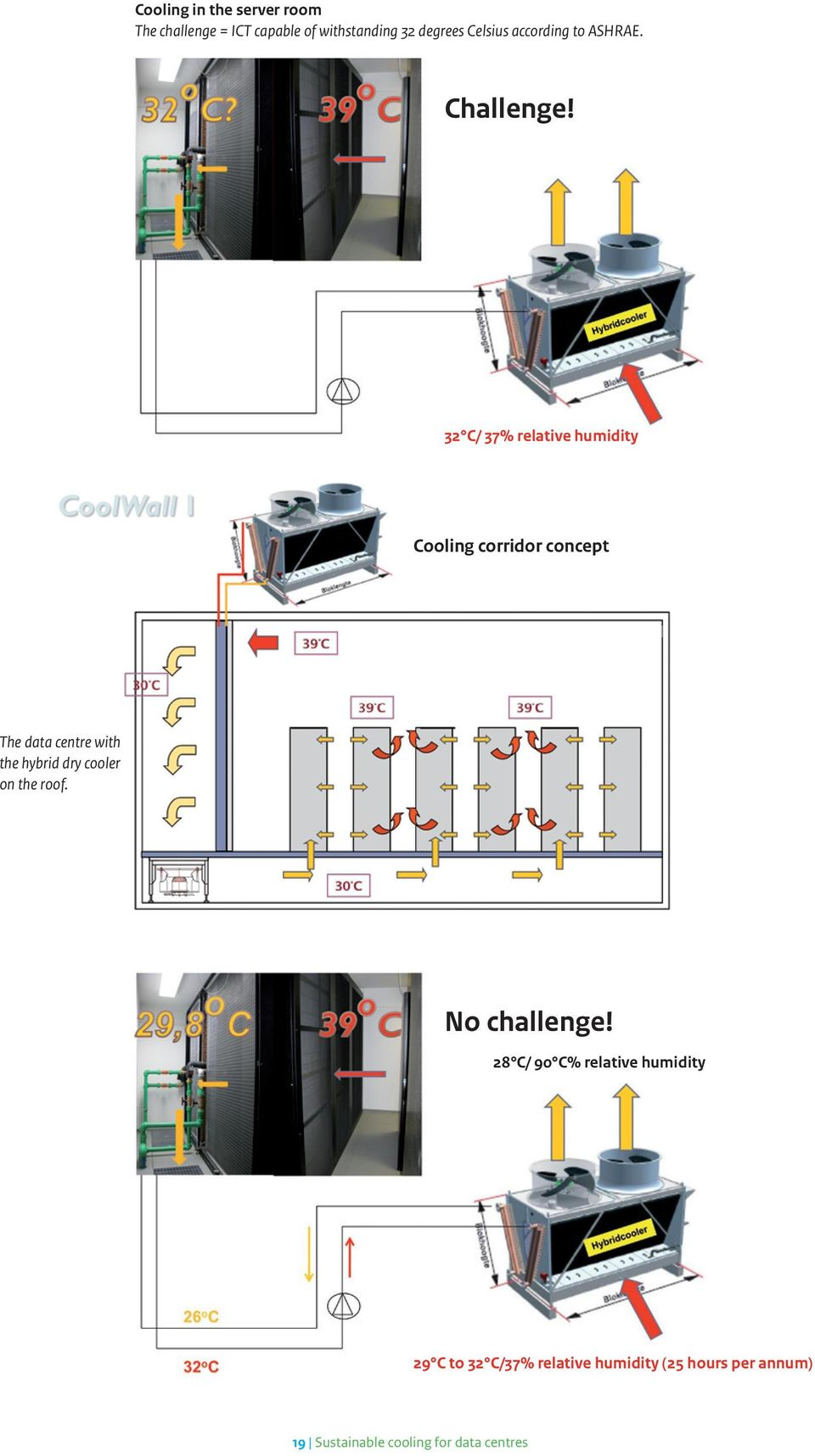 32 C/ 37% relative humidity Cooling corridor concept The data centre with the hybrid dry