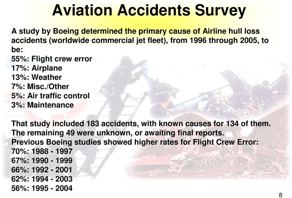 /Other 5%: Air traffic control 3%: Maintenance That study included 183 accidents, with known causes for 134 of them.