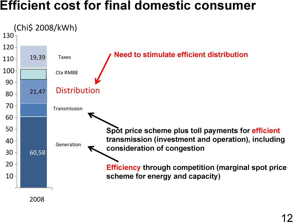 Spot price scheme plus toll payments for efficient transmission (investment and operation), including