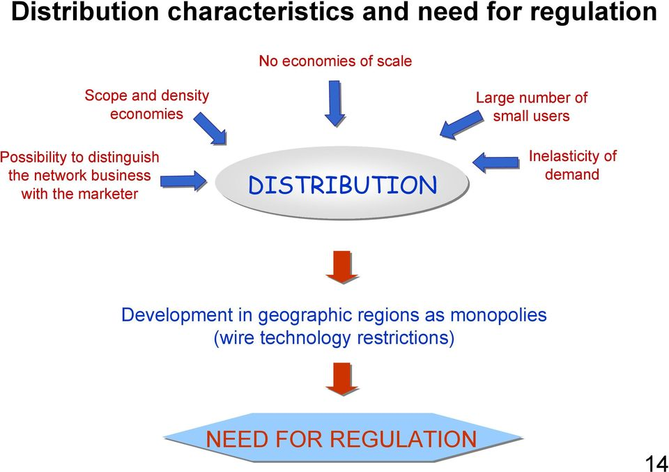 marketer DISTRIBUTION Large number of small users Inelasticity of demand