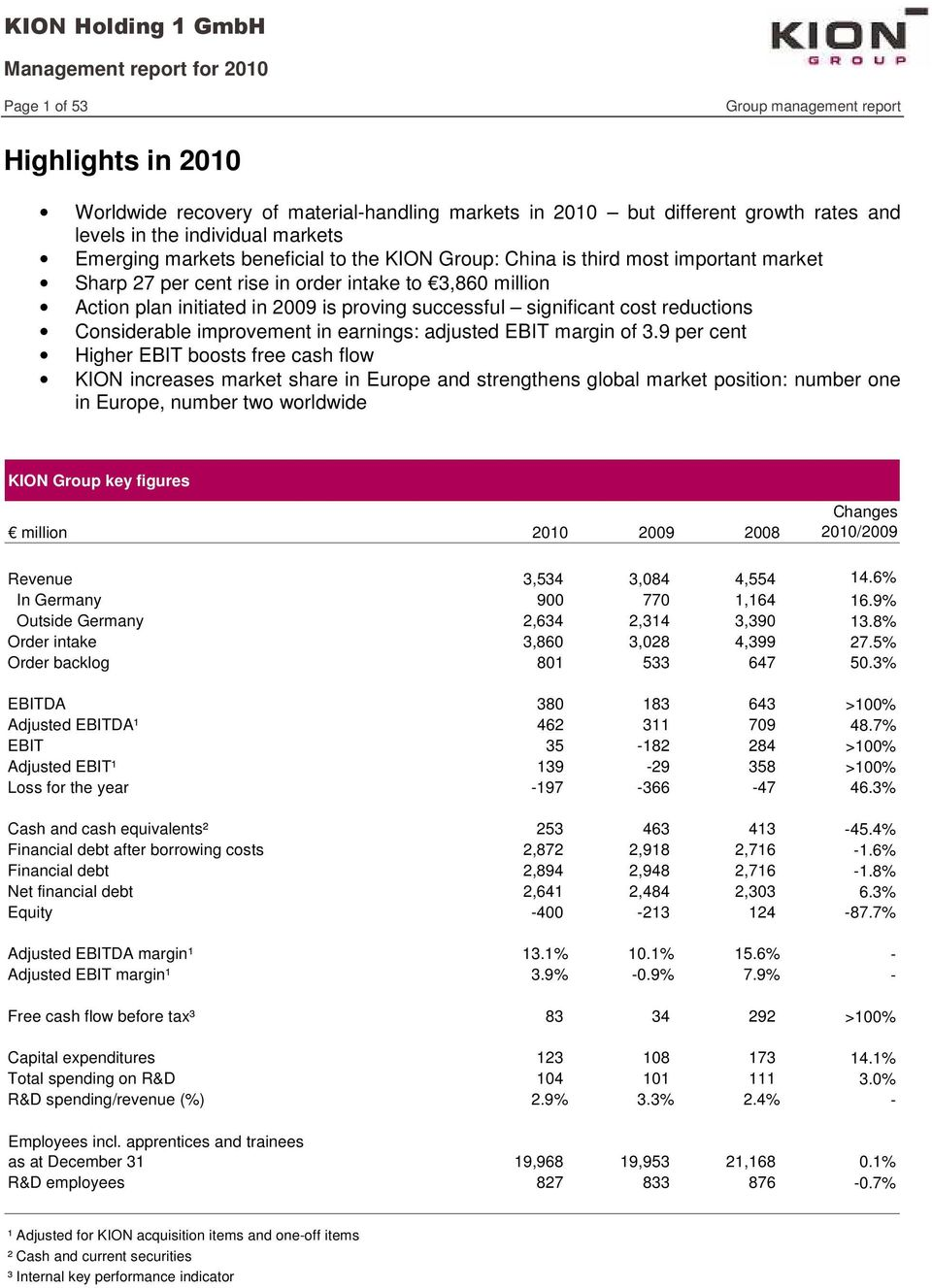 significant cost reductions Considerable improvement in earnings: adjusted EBIT margin of 3.