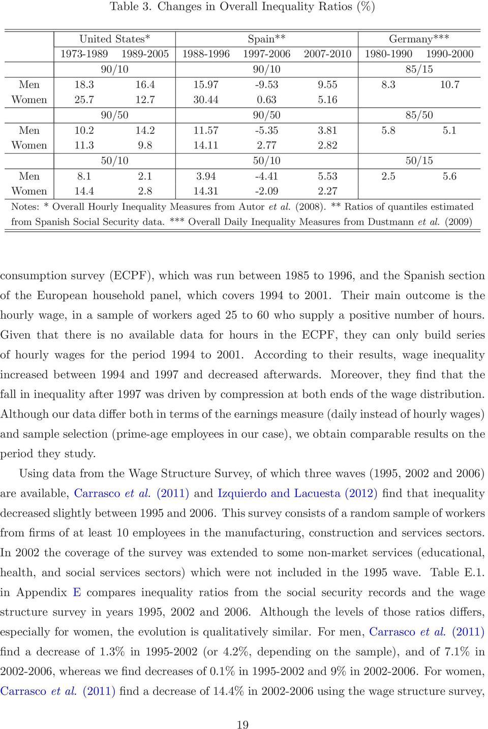 8 14.31-2.09 2.27 Notes: * Overall Hourly Inequality Measures from Autor et al. (2008). ** Ratios of quantiles estimated from Spanish Social Security data.