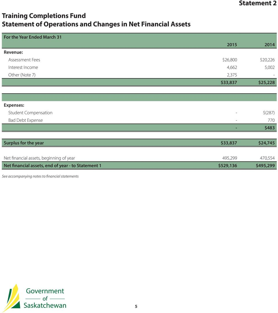 Student Compensation - $(287) Bad Debt Expense - 770 - $483 Surplus for the year $33,837 $24,745 Net financial assets, beginning