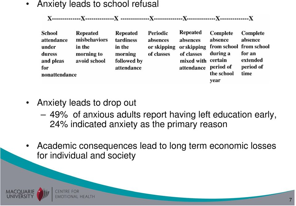 24% indicated anxiety as the primary reason Academic
