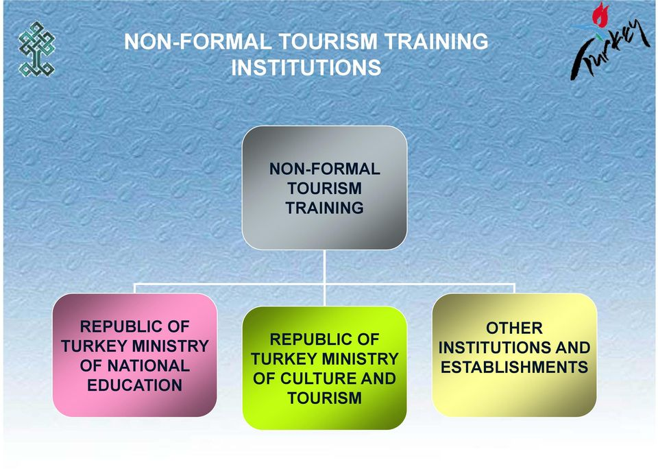 NATIONAL EDUCATION REPUBLIC OF TURKEY MINISTRY OF
