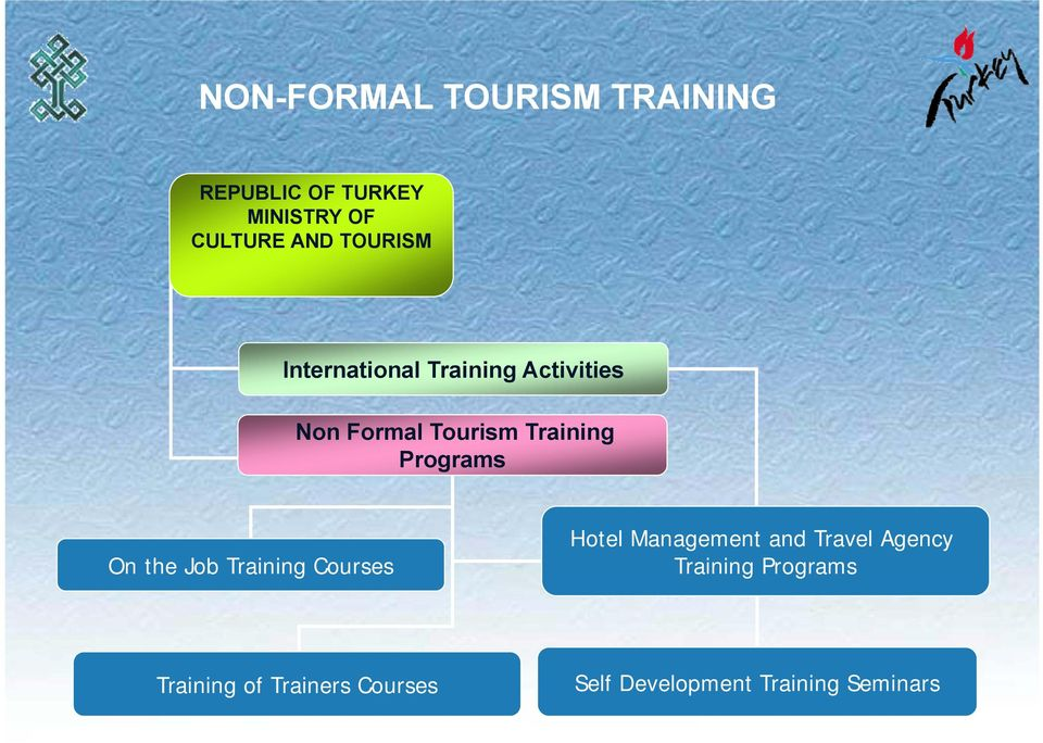 Programs On the Job Training Courses Hotel Management and Travel Agency