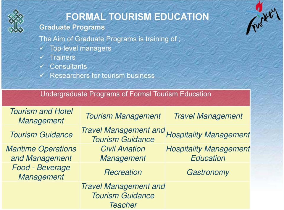 Maritime Operations and Management Food - Beverage Management Tourism Management Travel Management and Tourism Guidance Civil Aviation