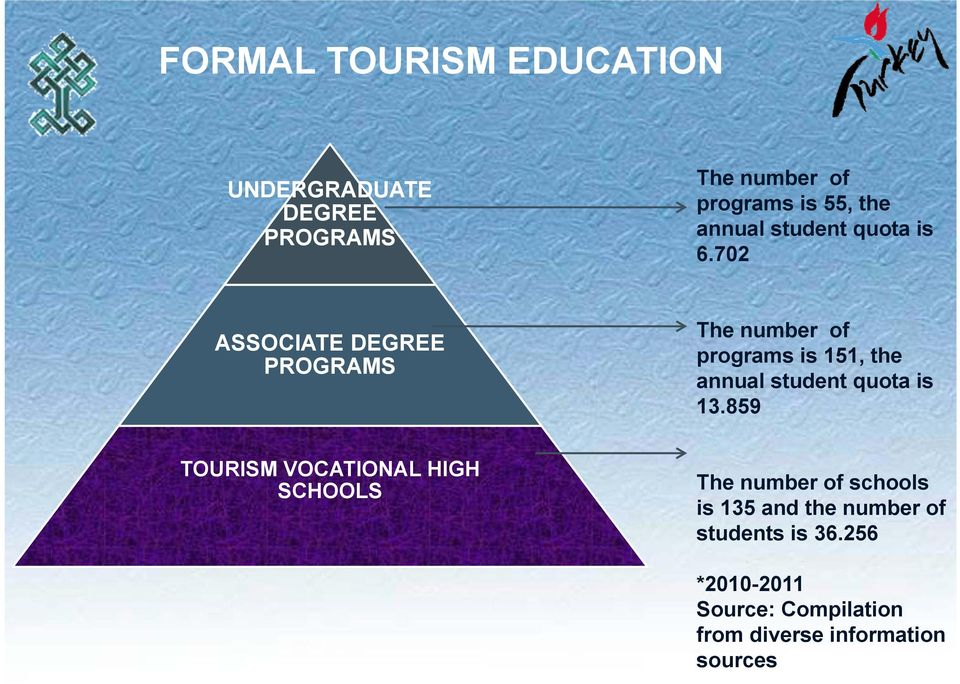 702 ASSOCIATE DEGREE PROGRAMS The number of programs is 151, the annual student quota is 13.