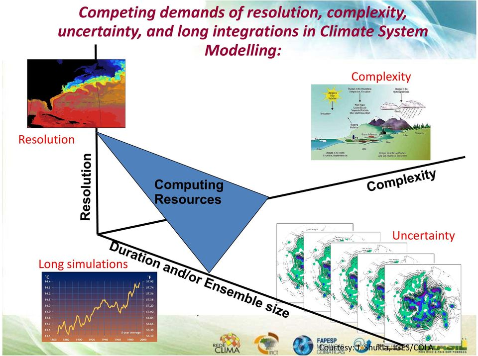 Climate System Modelling: Complexity Resolution