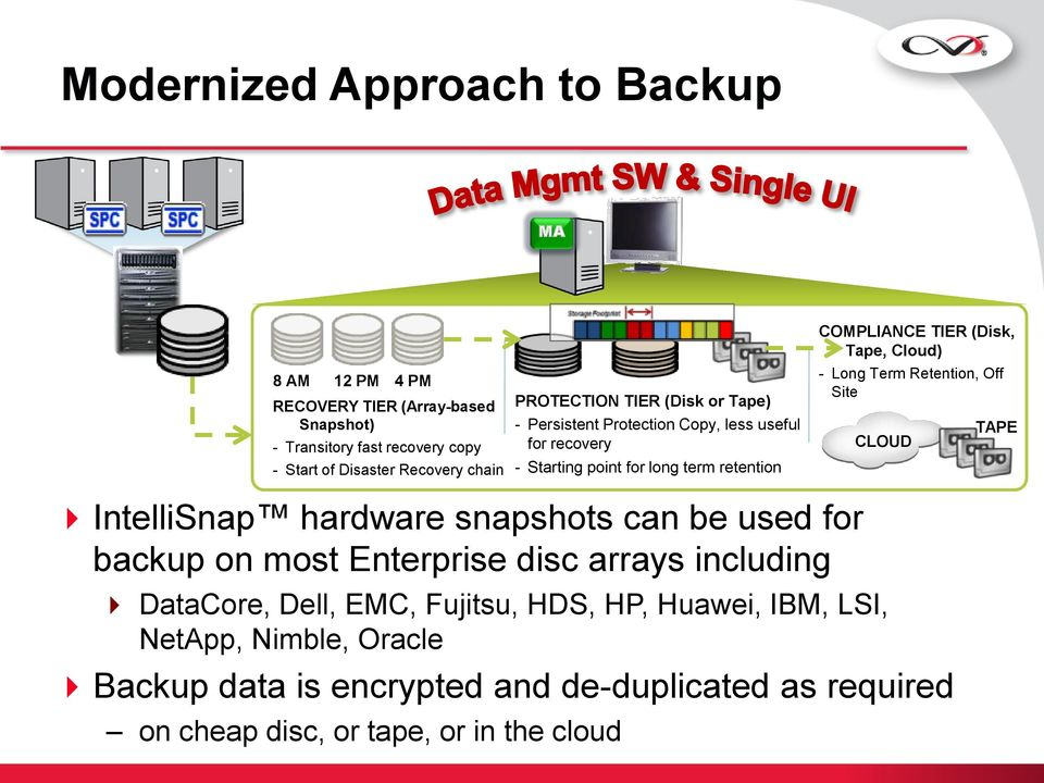 Cloud) - Long Term Retention, Off Site CLOUD TAPE IntelliSnap hardware snapshots can be used for backup on most Enterprise disc arrays including DataCore,