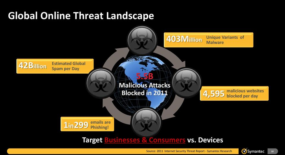 5B Malicious Attacks Blocked in 2011 malicious websites 4,595 blocked per day