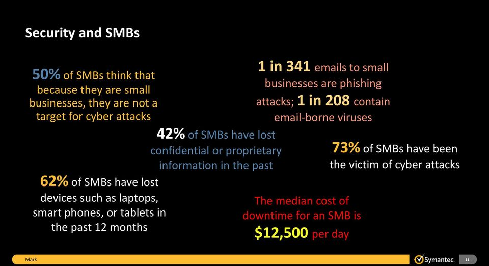 or proprietary information in the past 1 in 341 emails to small businesses are phishing attacks; 1 in 208 contain