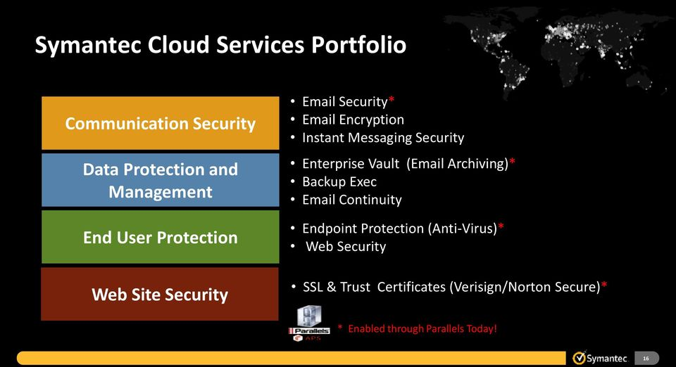 Enterprise Vault (Email Archiving)* Backup Exec Email Continuity Endpoint Protection