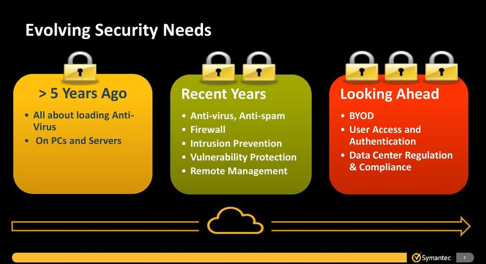 Prevention Vulnerability Protection Remote Management Looking Ahead