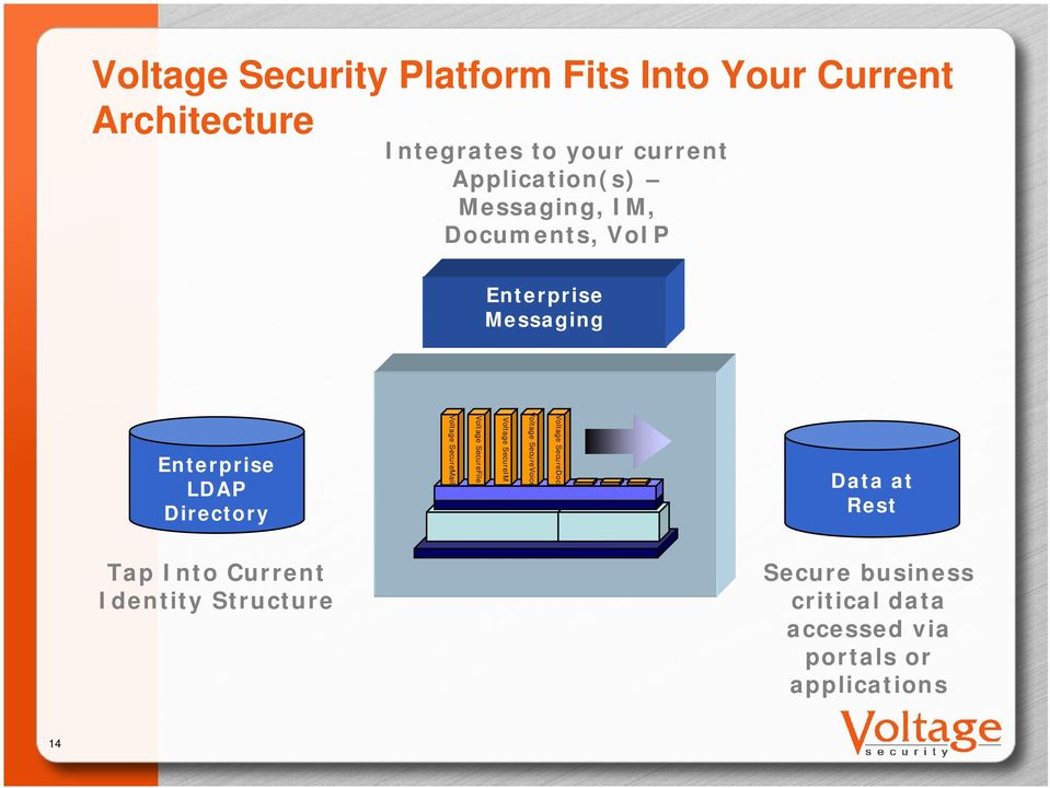Voltage SecureMail Voltage SecureFile Voltage SecureIM Voltage SecureVoice Voltage SecureDoc Data