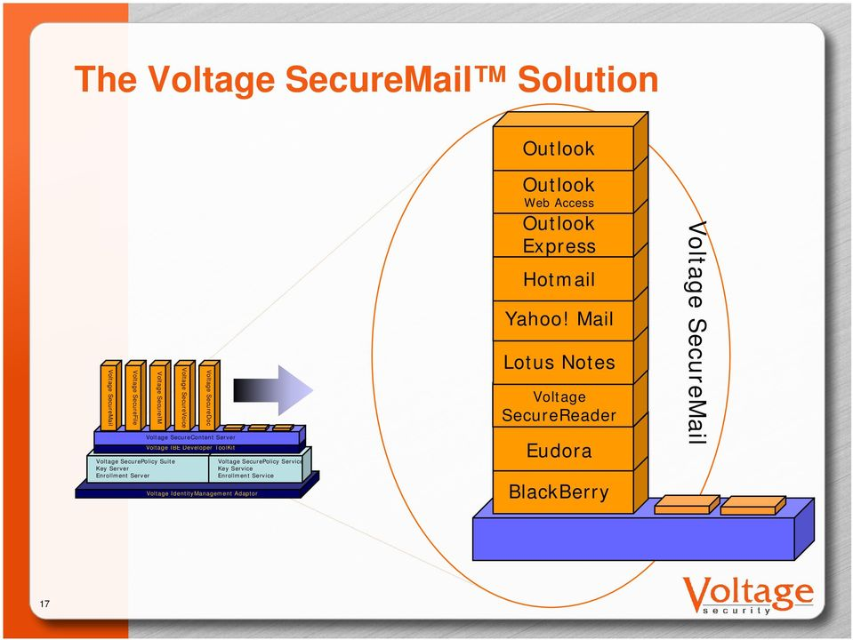Developer ToolKit Voltage SecurePolicy Service Key Service Enrollment Service Voltage IdentityManagement Adaptor