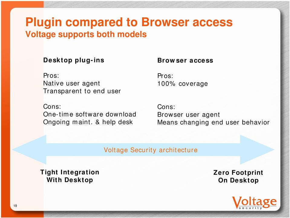 & help desk Browser access Pros: 100% coverage Cons: Browser user agent Means changing end