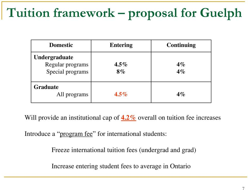 2% overall on tuition fee increases Introduce a program fee for international students: Freeze