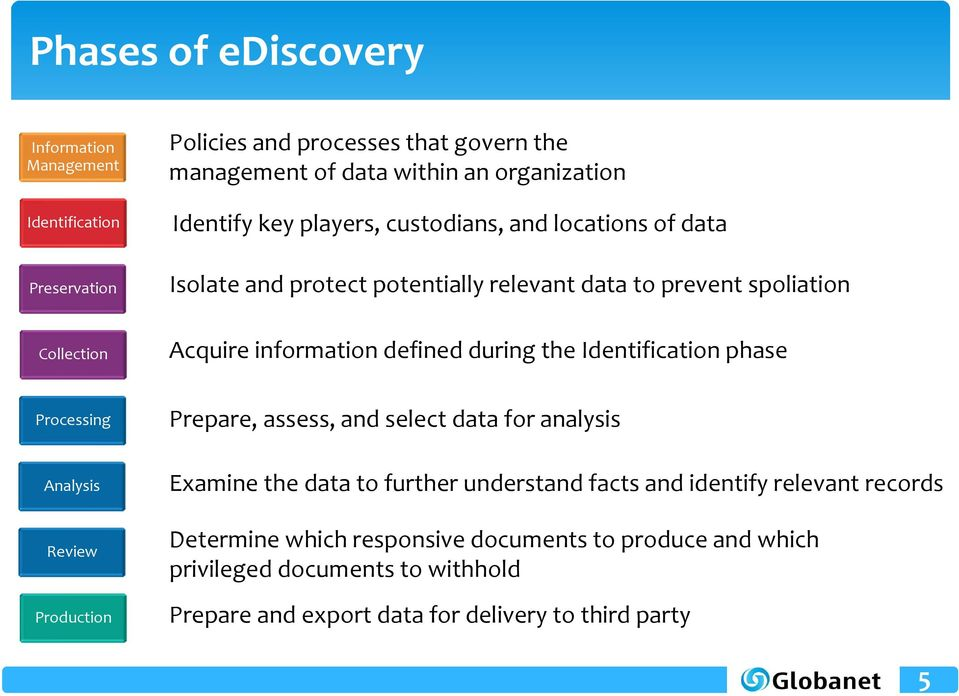 the Identification phase Processing Prepare, assess, and select data for analysis Analysis Review Production Examine the data to further understand facts and