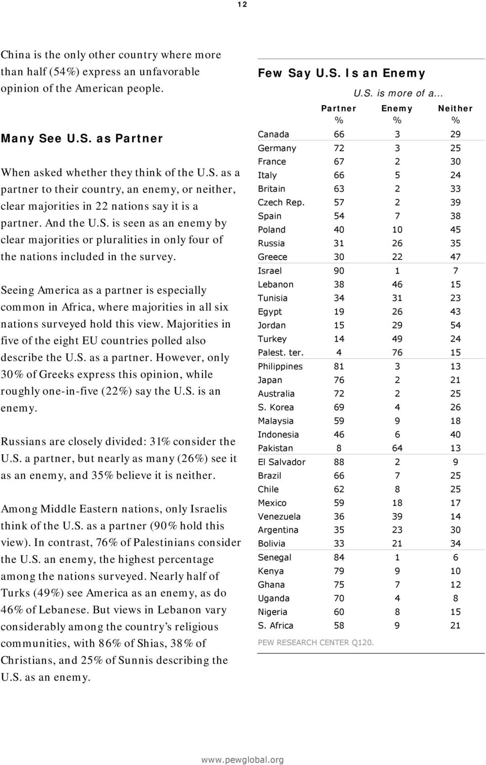 Seeing America as a partner is especially common in Africa, where majorities in all six nations surveyed hold this view. Majorities in five of the eight EU countries polled also describe the U.S. as a partner. However, only % of Greeks express this opinion, while roughly one-in-five (%) say the U.