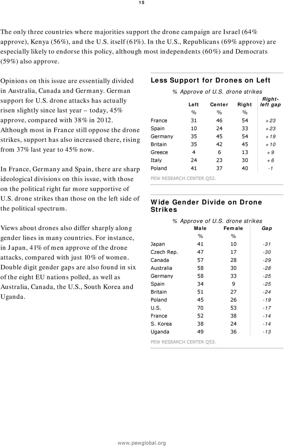 Opinions on this issue are essentially divided in Australia, Canada and Germany. German support for U.S. drone attacks has actually risen slightly since last year today, % approve, compared with % in.