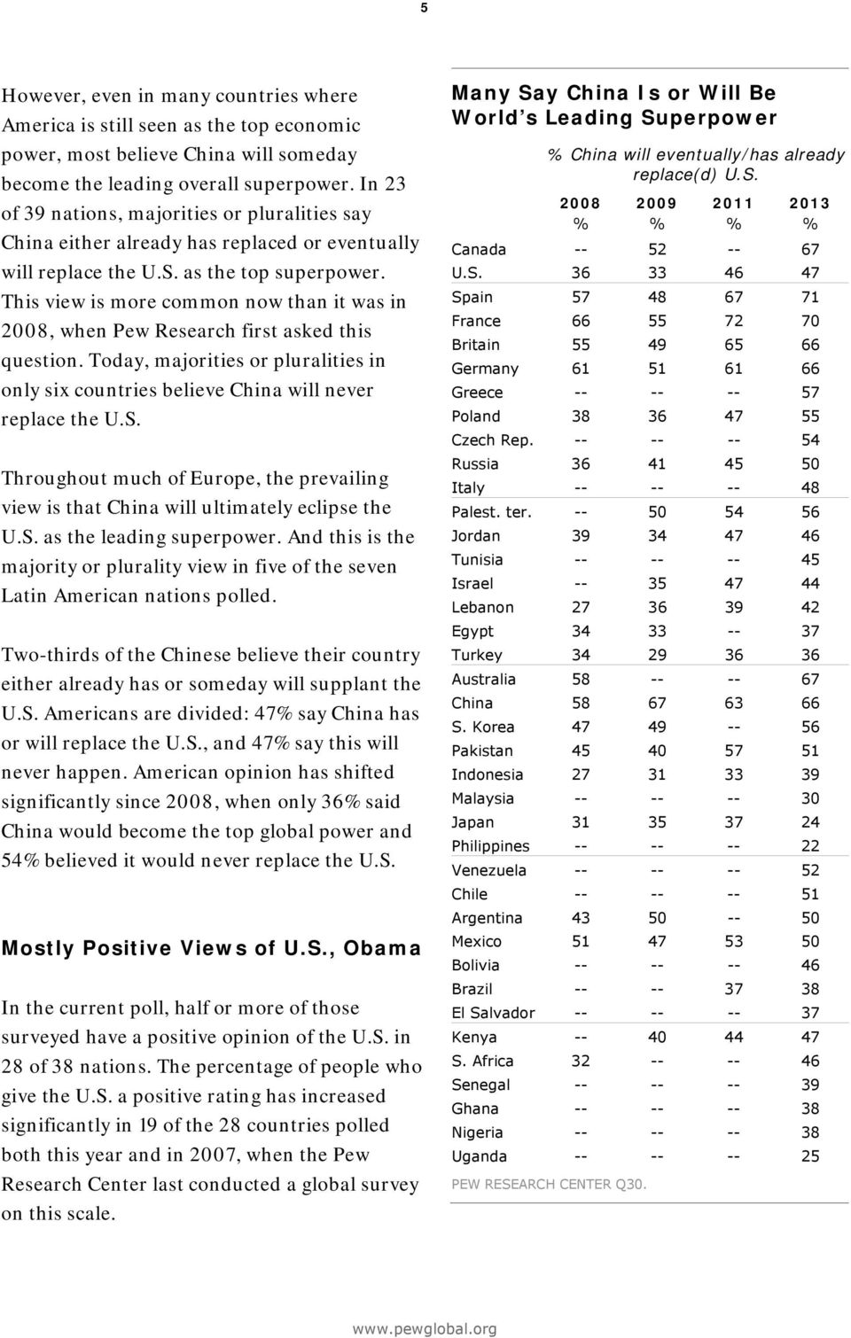 This view is more common now than it was in, when Pew Research first asked this question. Today, majorities or pluralities in only six countries believe China will never replace the U.S.