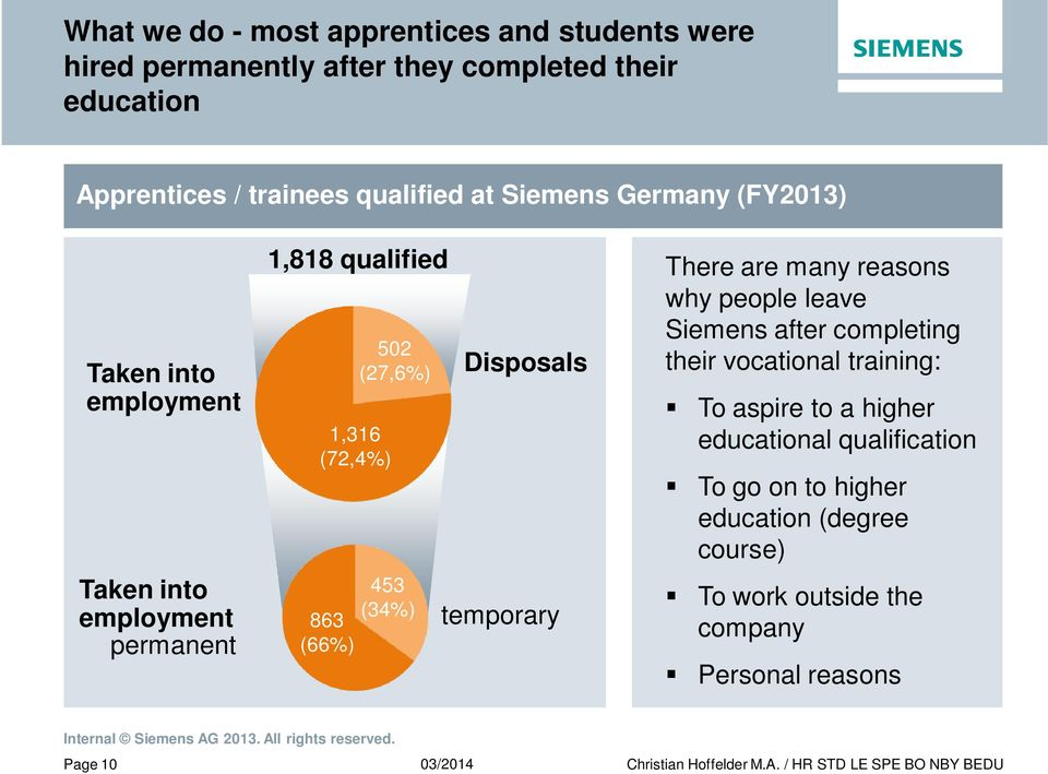 502 (27,6%) 453 (34%) Disposals temporary There are many reasons why people leave Siemens after completing their vocational training: