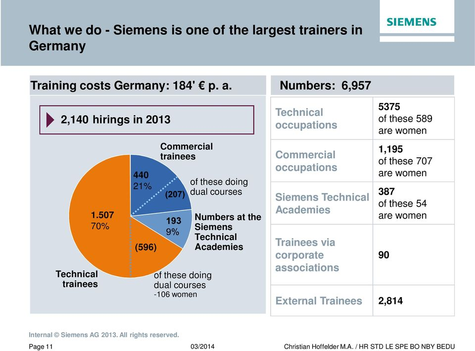 507 70% 440 21% (596) Commercial trainees of these doing dual courses -106 women of these doing dual courses Numbers at the Siemens