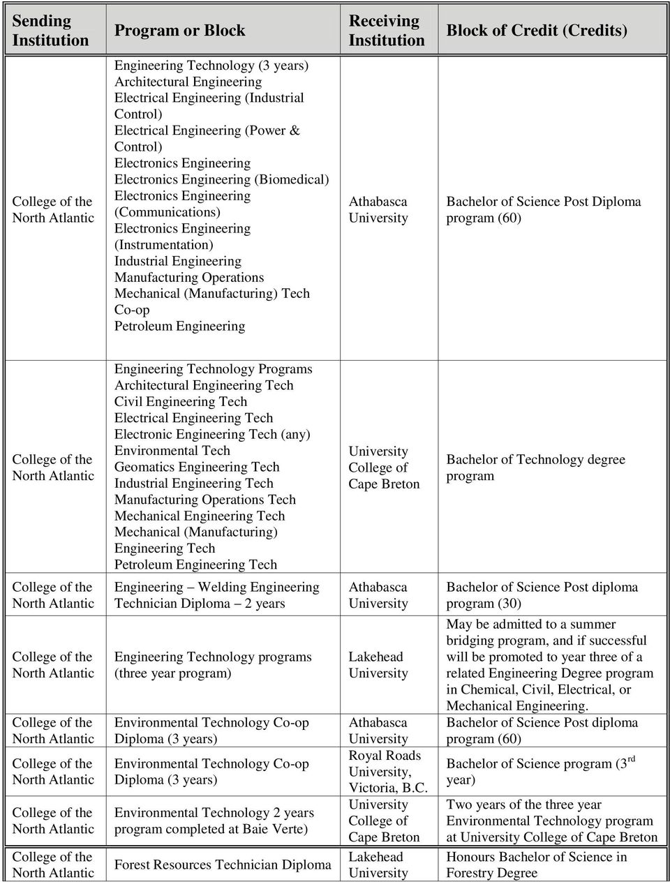 of Science Post Diploma program Engineering Technology Programs Architectural Engineering Tech Civil Engineering Tech Electrical Engineering Tech Electronic Engineering Tech (any) Environmental Tech