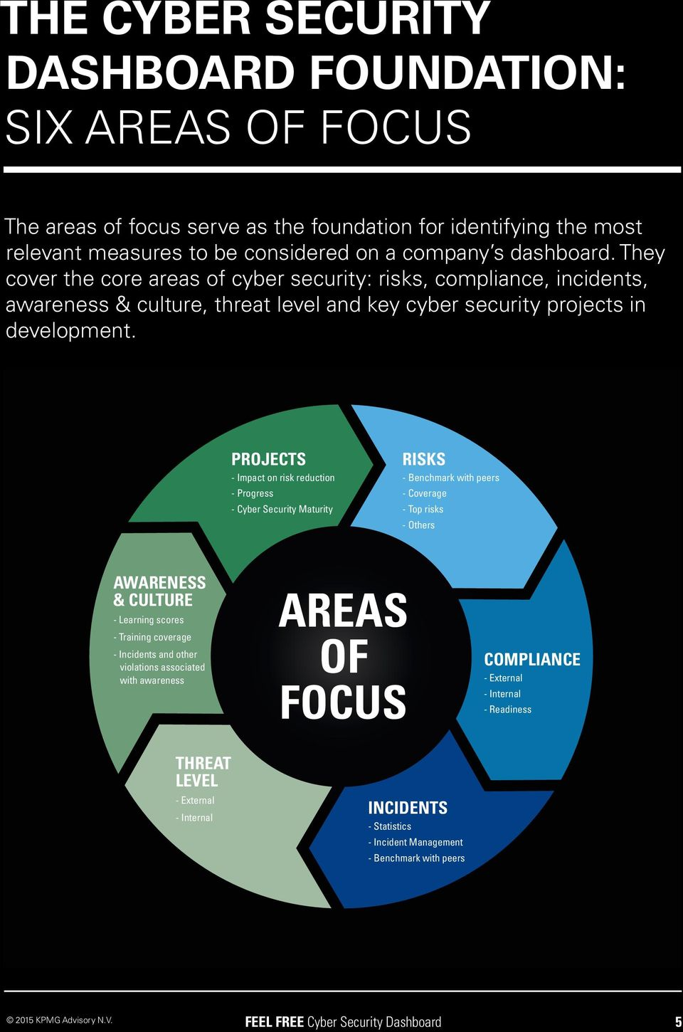 PROJECTS - Impact on risk reduction - Progress - Cyber Security Maturity RISKS - Benchmark with peers - Coverage - Top risks - Others AWARENESS & CULTURE - Learning scores - Training coverage -